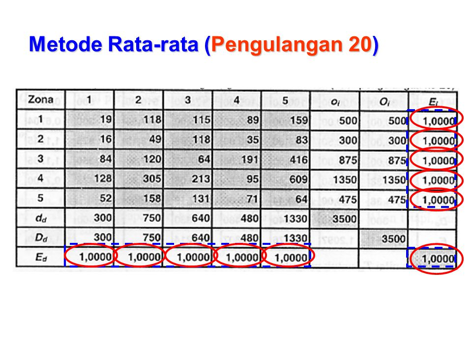 Metode Rata-rata (Pengulangan 20)
