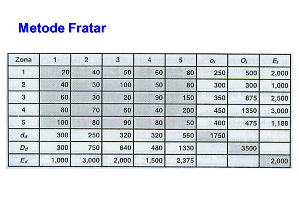 Metode Fratar