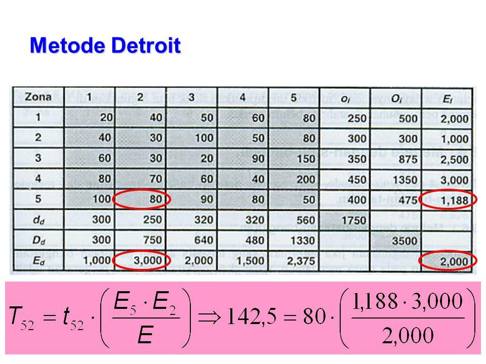 Metode Detroit