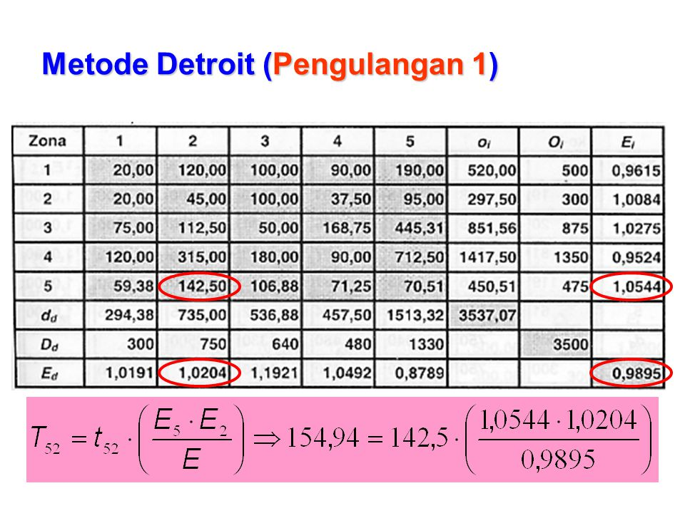 Metode Detroit (Pengulangan 1)