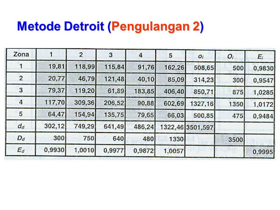 Metode Detroit (Pengulangan 2)