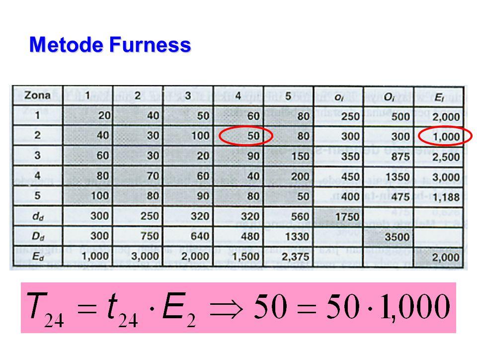 Metode Furness
