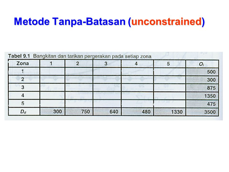 Metode Tanpa-Batasan (unconstrained)