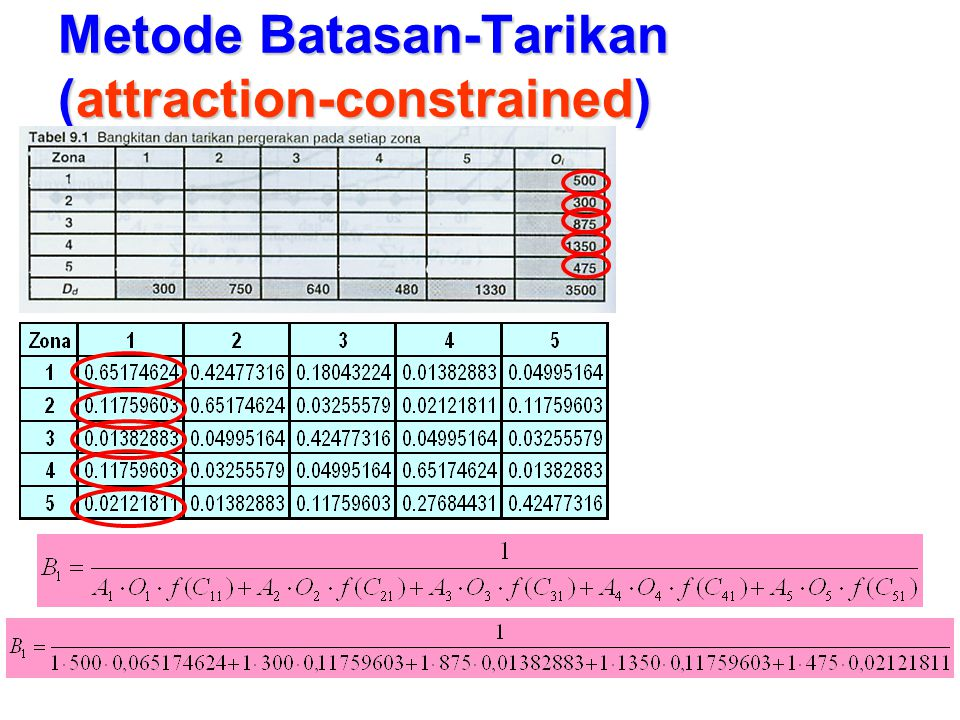 Metode Batasan-Tarikan (attraction-constrained)