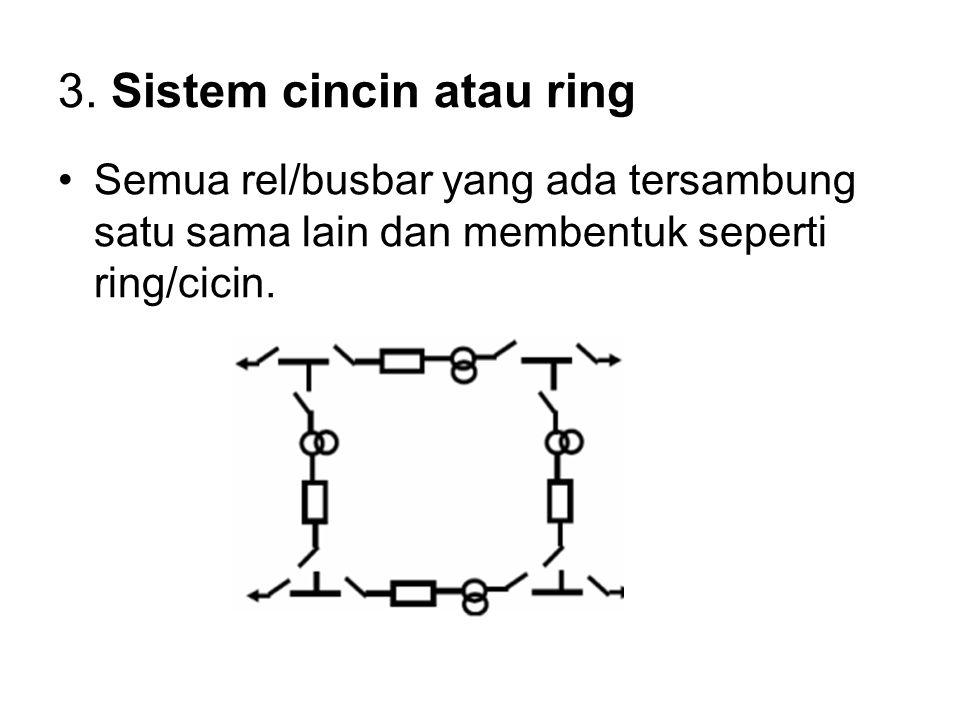 3. Sistem cincin atau ring