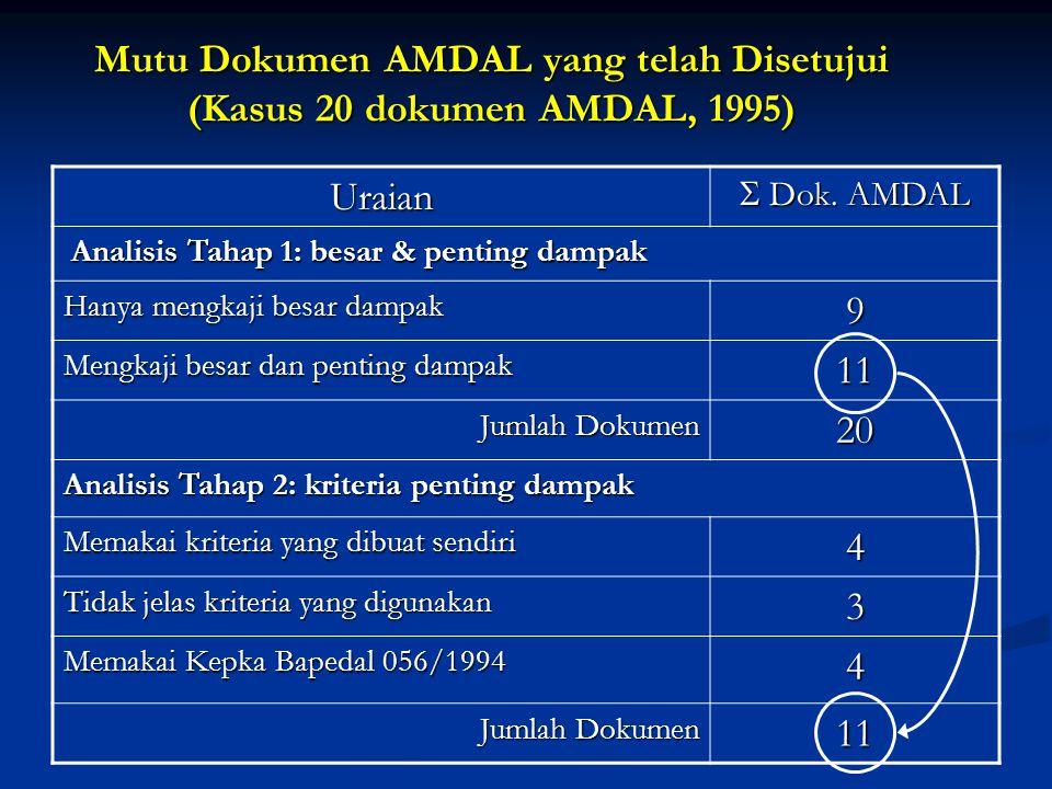 Mutu Dokumen AMDAL yang telah Disetujui (Kasus 20 dokumen AMDAL, 1995)