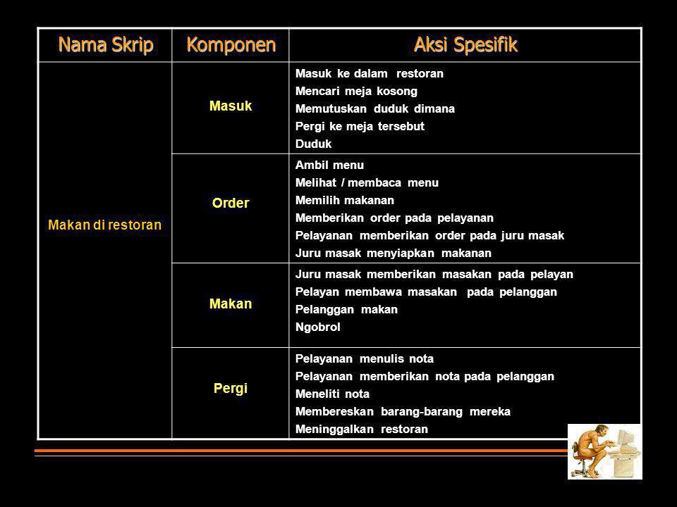 Nama Skrip Komponen Aksi Spesifik Masuk Order Makan di restoran Makan