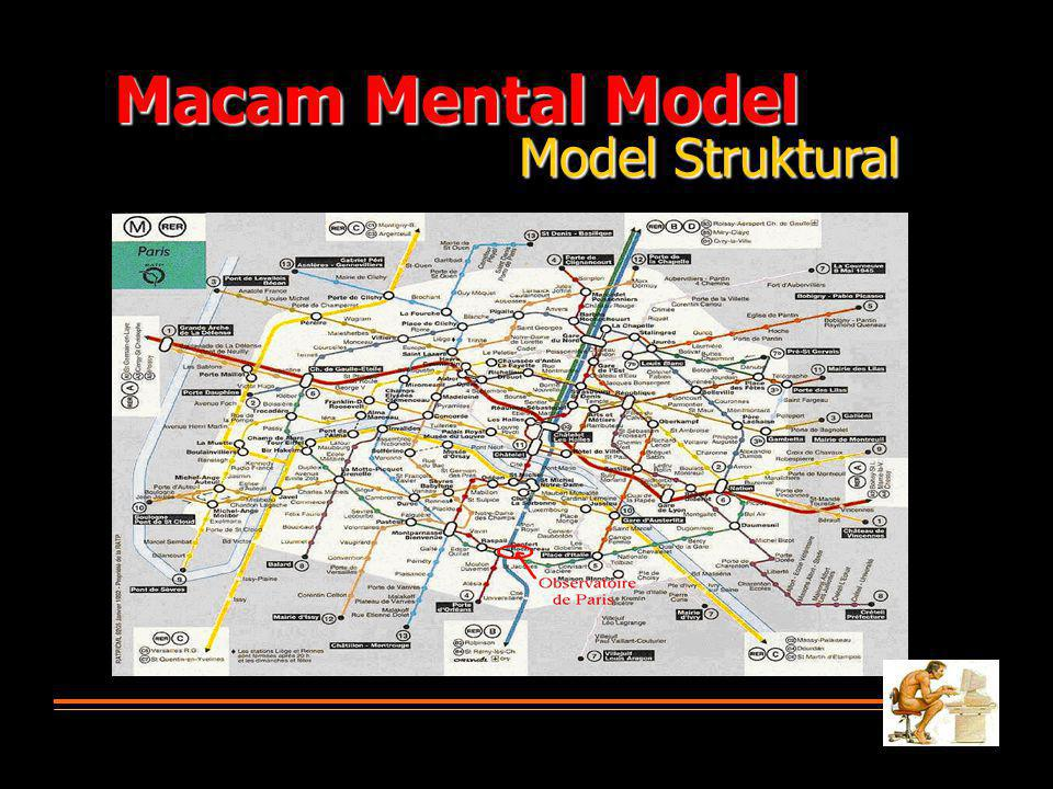 Macam Mental Model Model Struktural