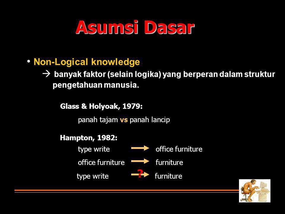 Asumsi Dasar • Non-Logical knowledge pengetahuan manusia.