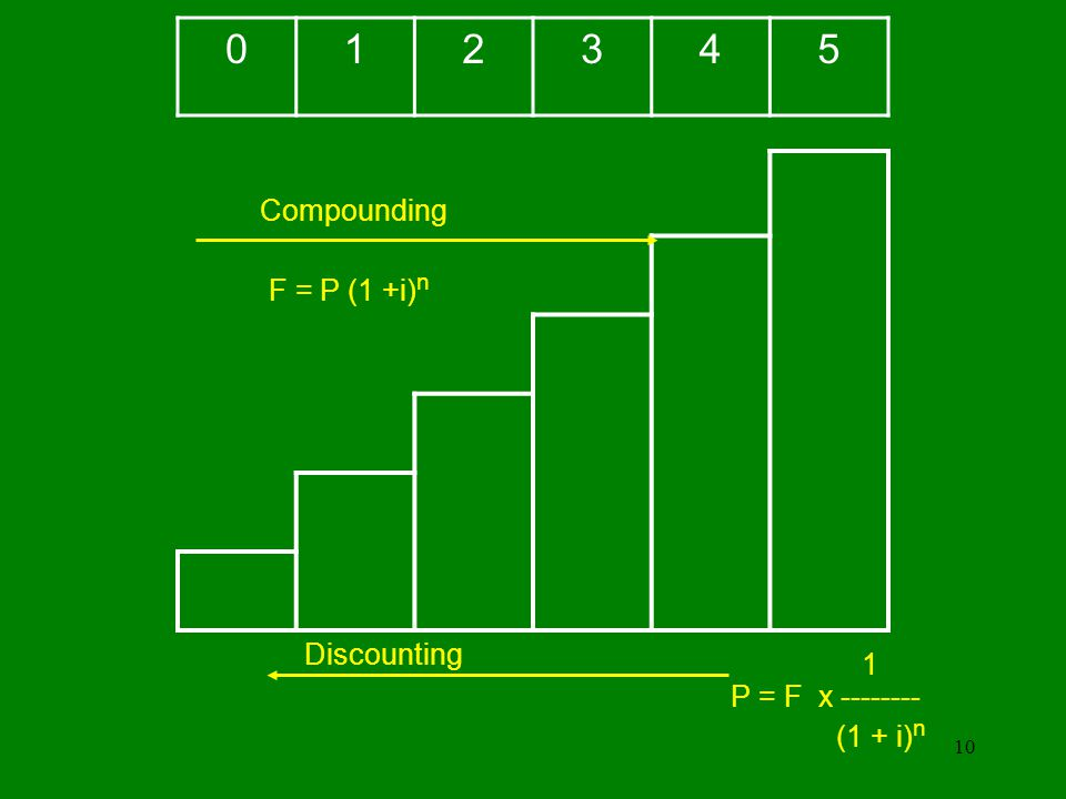 1 2 3 4 5 Compounding F = P (1 +i)n Discounting 1 P = F x --------