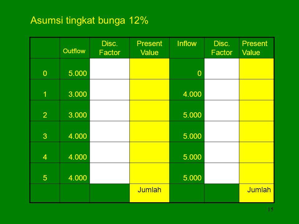 Asumsi tingkat bunga 12% Disc. Factor Present Value Inflow 5.000 1