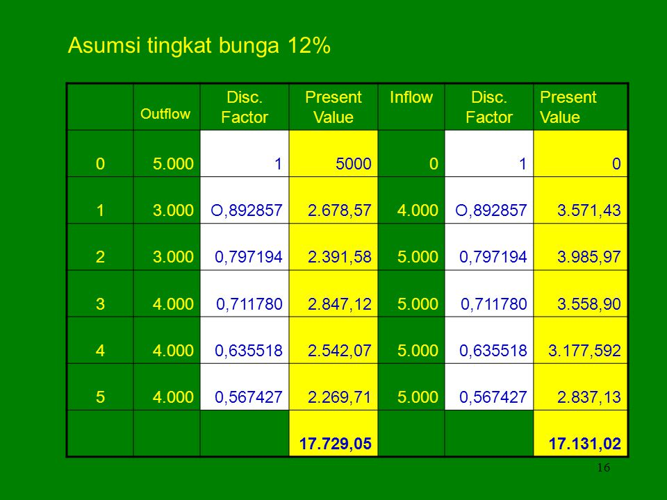 Asumsi tingkat bunga 12% Disc. Factor Present Value Inflow