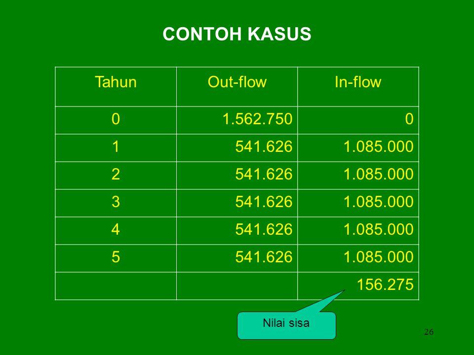 CONTOH KASUS Tahun Out-flow In-flow 1.562.750 1 541.626 1.085.000 2 3