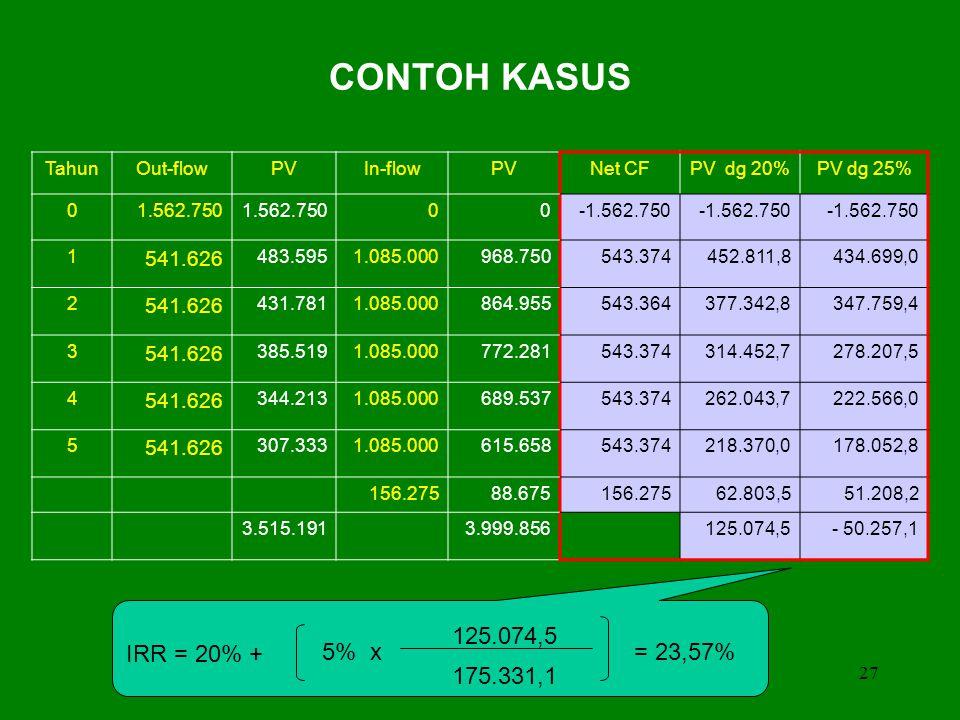 CONTOH KASUS IRR = 20% + 125.074,5 5% x = 23,57% 175.331,1 541.626
