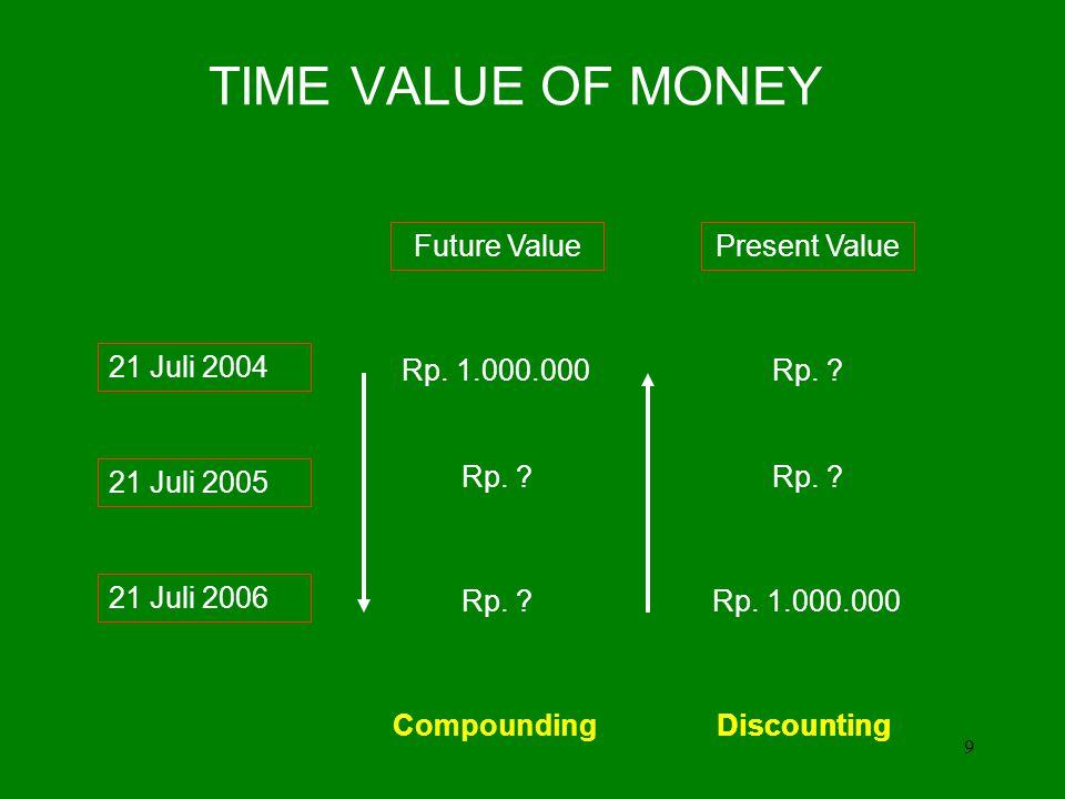 TIME VALUE OF MONEY Future Value Present Value 21 Juli 2004