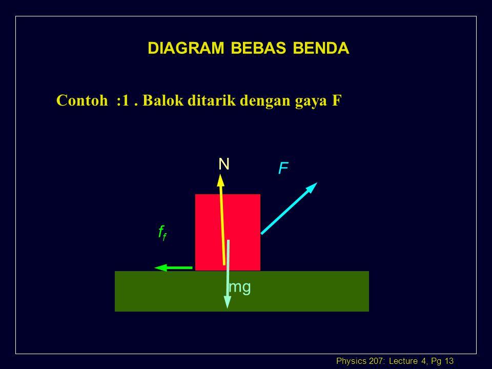 DIAGRAM BEBAS BENDA Contoh :1 . Balok ditarik dengan gaya F N mg F ff