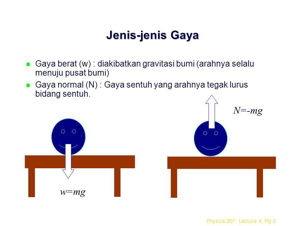 Jenis-jenis Gaya N=-mg w=mg