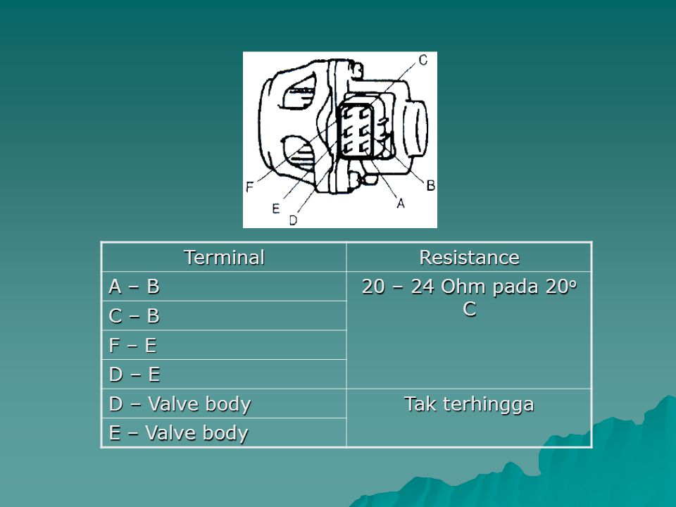 Terminal Resistance. A – B. 20 – 24 Ohm pada 20o C. C – B. F – E. D – E. D – Valve body. Tak terhingga.
