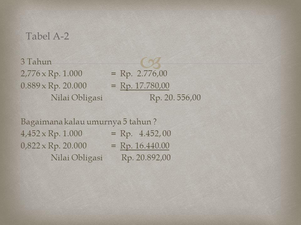 Tabel A-2
