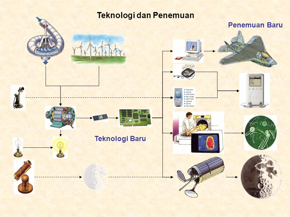 Teknologi dan Penemuan