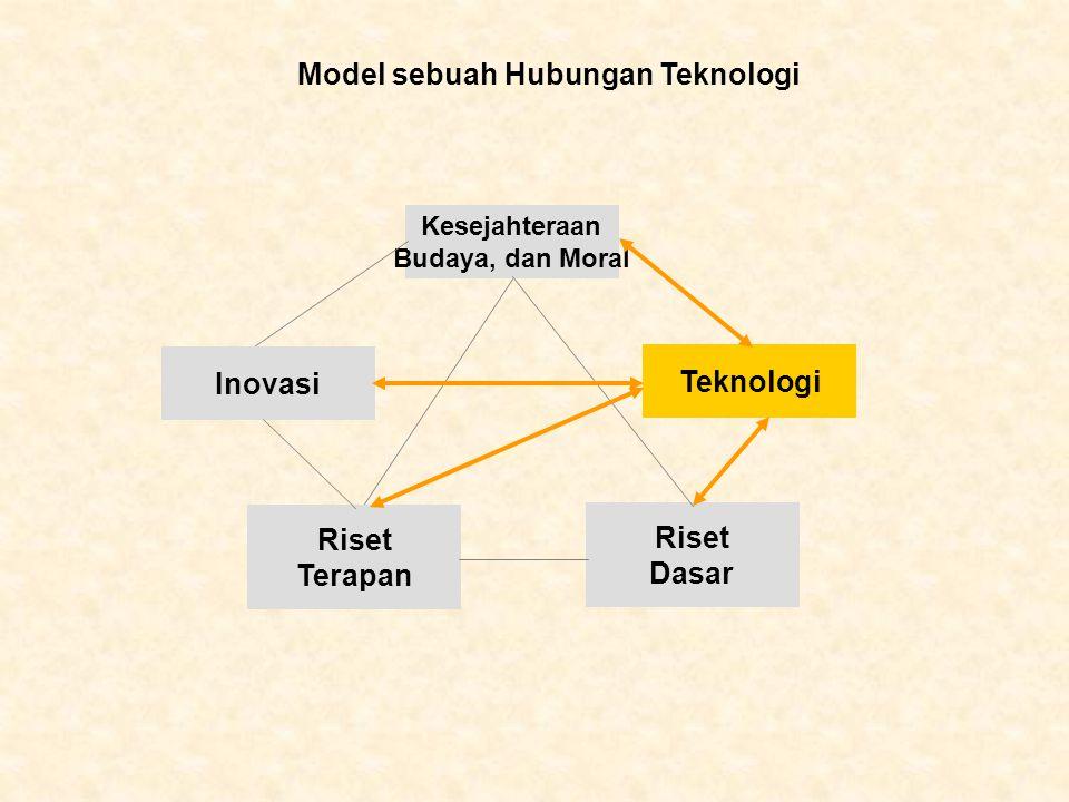 Inovasi Teknologi Riset Terapan Riset Dasar