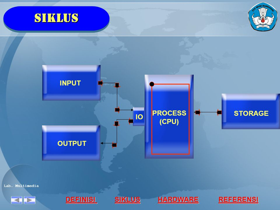 SIKLUS INPUT PROCESS STORAGE IO (CPU) OUTPUT