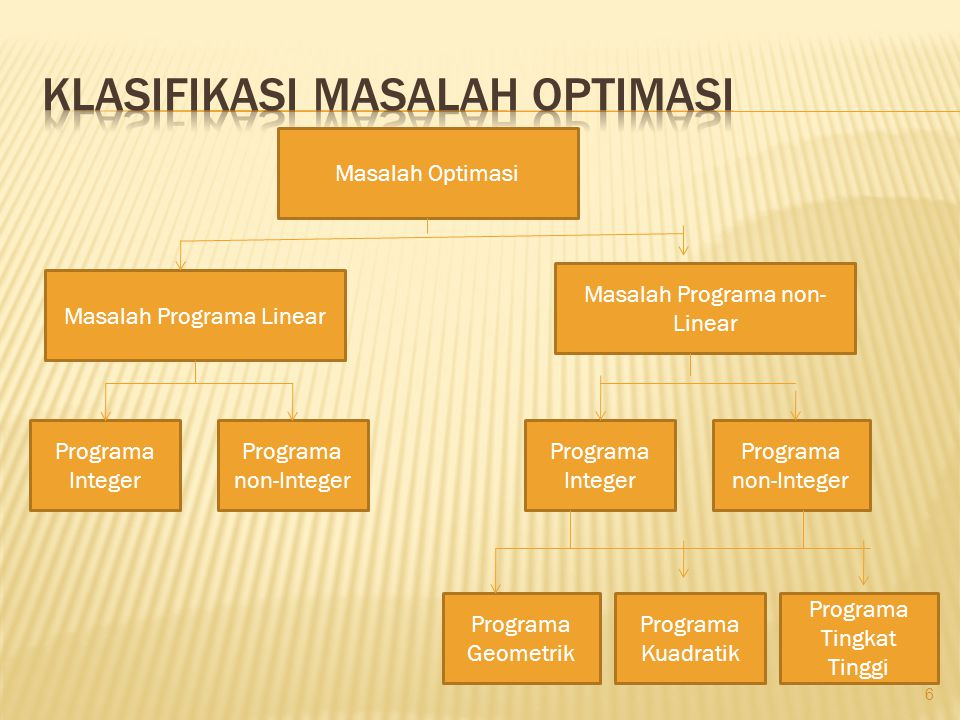 Klasifikasi masalah optimasi