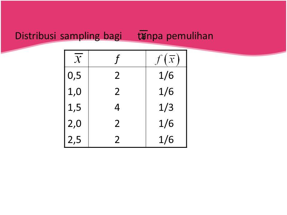 Distribusi sampling bagi tanpa pemulihan