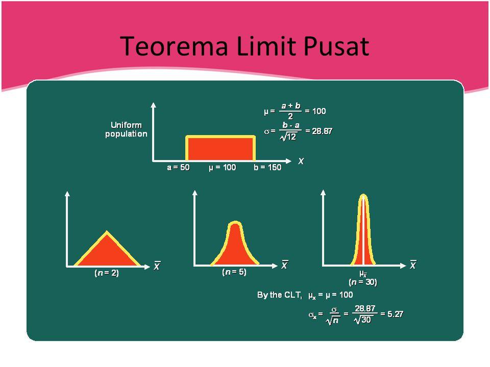 Teorema Limit Pusat