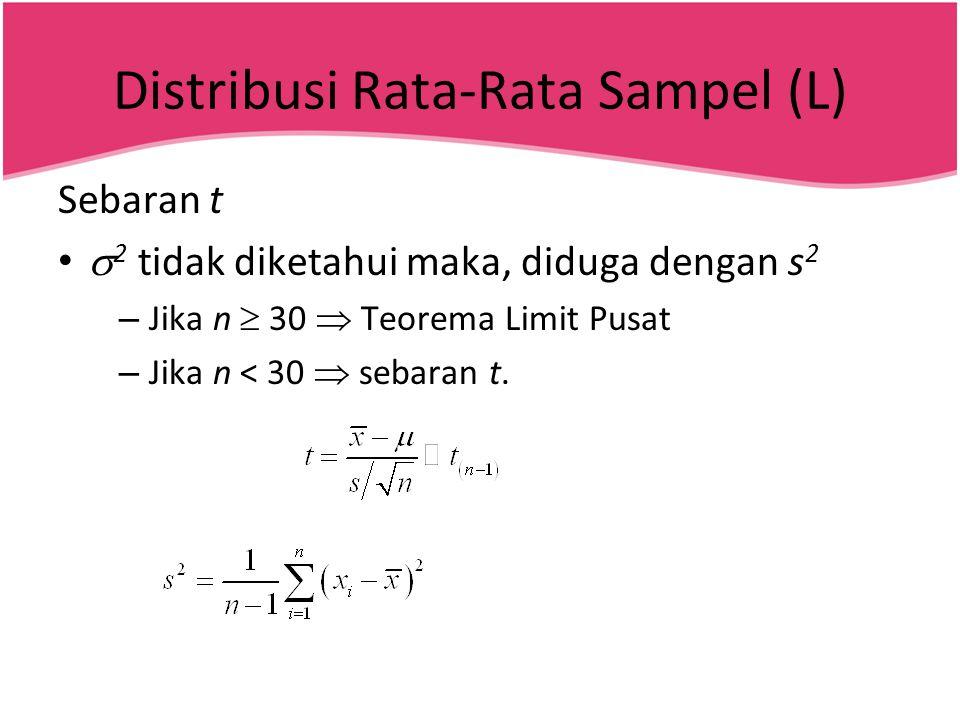 Distribusi Rata-Rata Sampel (L)