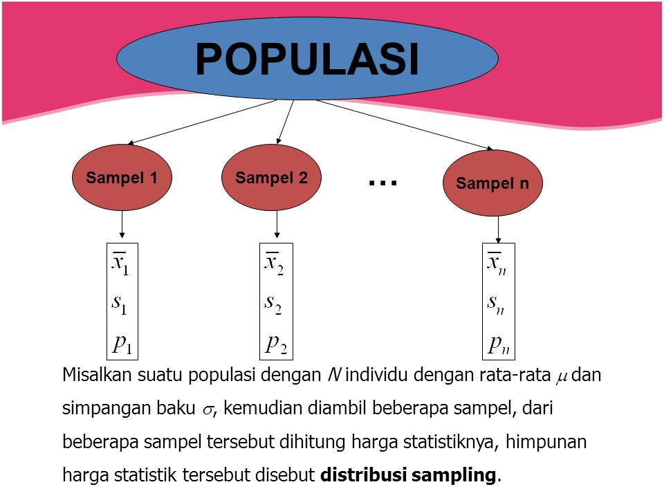 POPULASI Sampel 1. Sampel 2. … Sampel n. Misalkan suatu populasi dengan N individu dengan rata-rata m dan.
