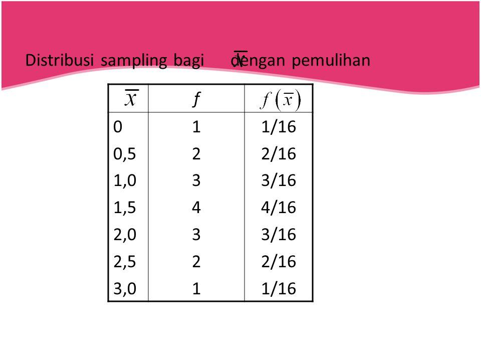 Distribusi sampling bagi dengan pemulihan
