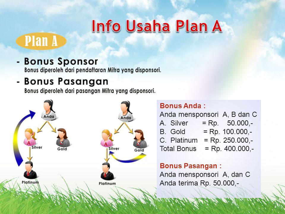 Info Usaha Plan A Bonus Anda : Anda mensponsori A, B dan C
