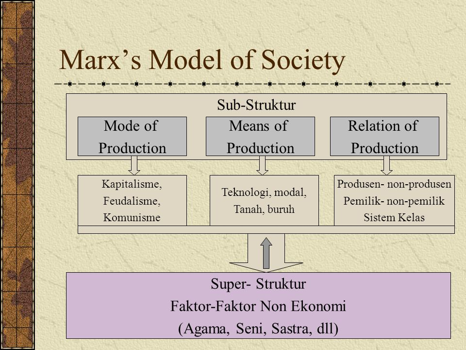 Marx's Model of Society