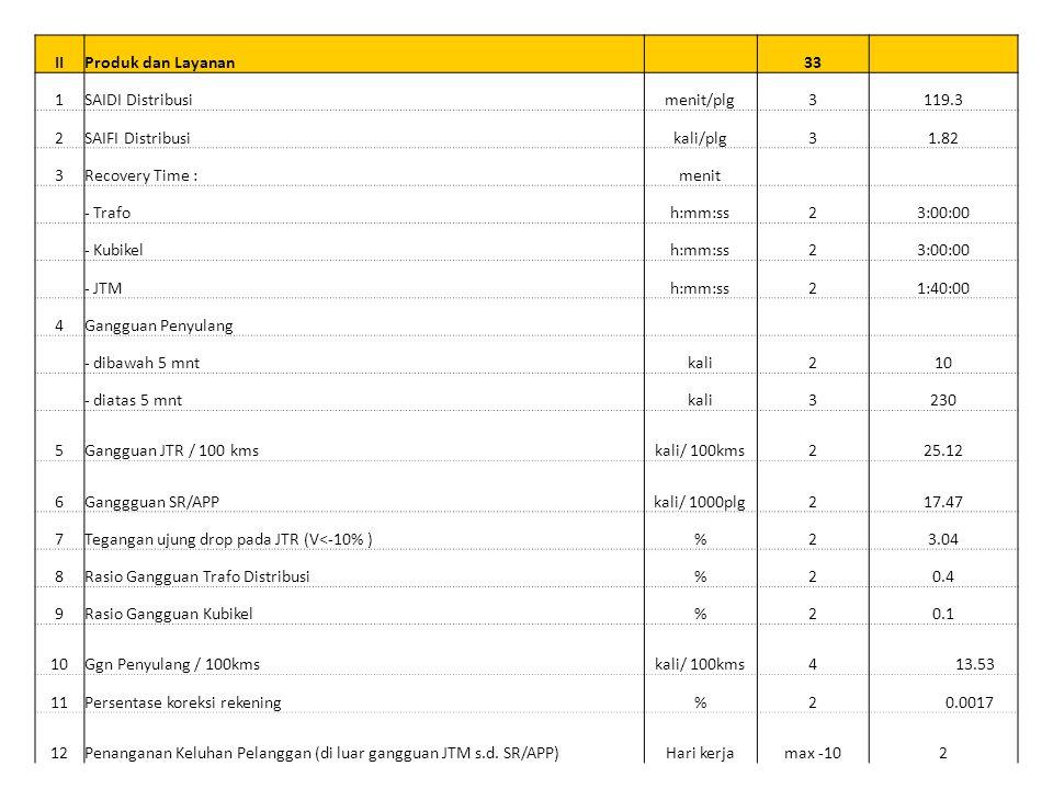 II Produk dan Layanan. 33. 1. SAIDI Distribusi. menit/plg. 3. 119.3. 2. SAIFI Distribusi.
