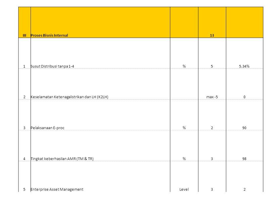 III Proses Bisnis Internal. 13. 1. Susut Distribusi tanpa 1-4. % 5. 5.34% 2. Keselamatan Ketenagalistrikan dan LH (K2LH)
