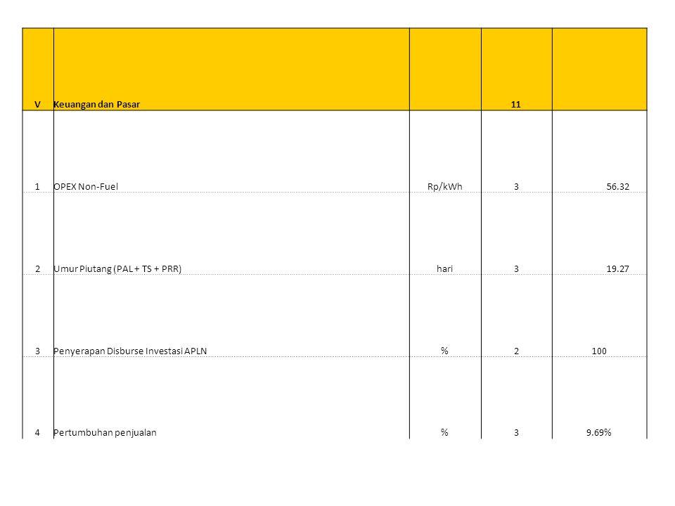 V Keuangan dan Pasar. 11. 1. OPEX Non-Fuel. Rp/kWh. 3. 56.32. 2. Umur Piutang (PAL + TS + PRR)