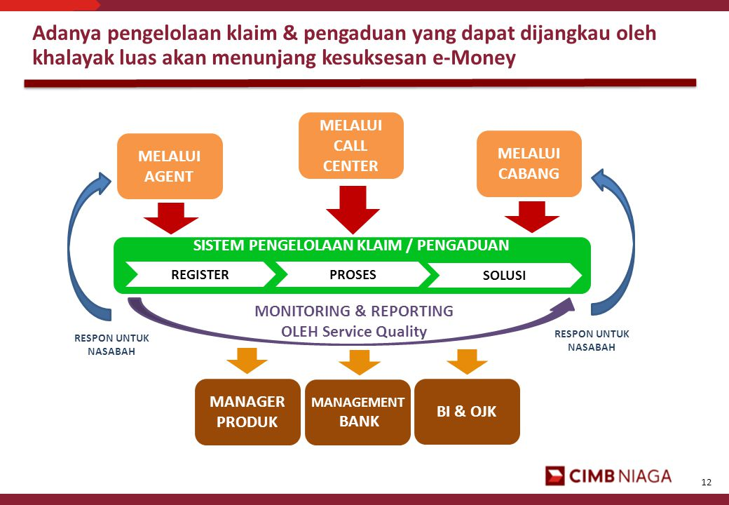SISTEM PENGELOLAAN KLAIM / PENGADUAN MONITORING & REPORTING