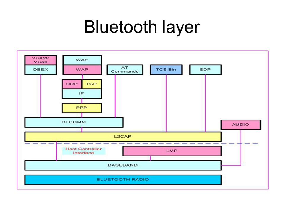 Bluetooth layer