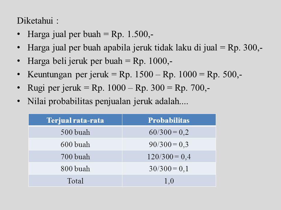 Harga jual per buah = Rp. 1.500,-