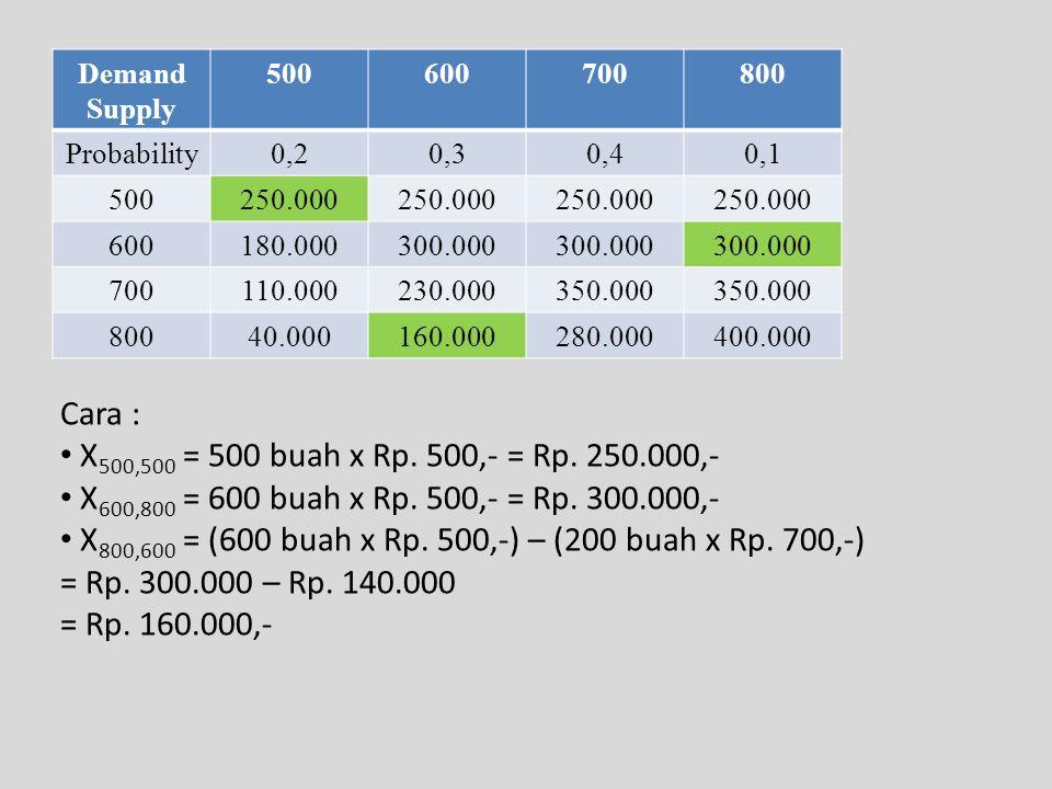 X800,600 = (600 buah x Rp. 500,-) – (200 buah x Rp. 700,-)