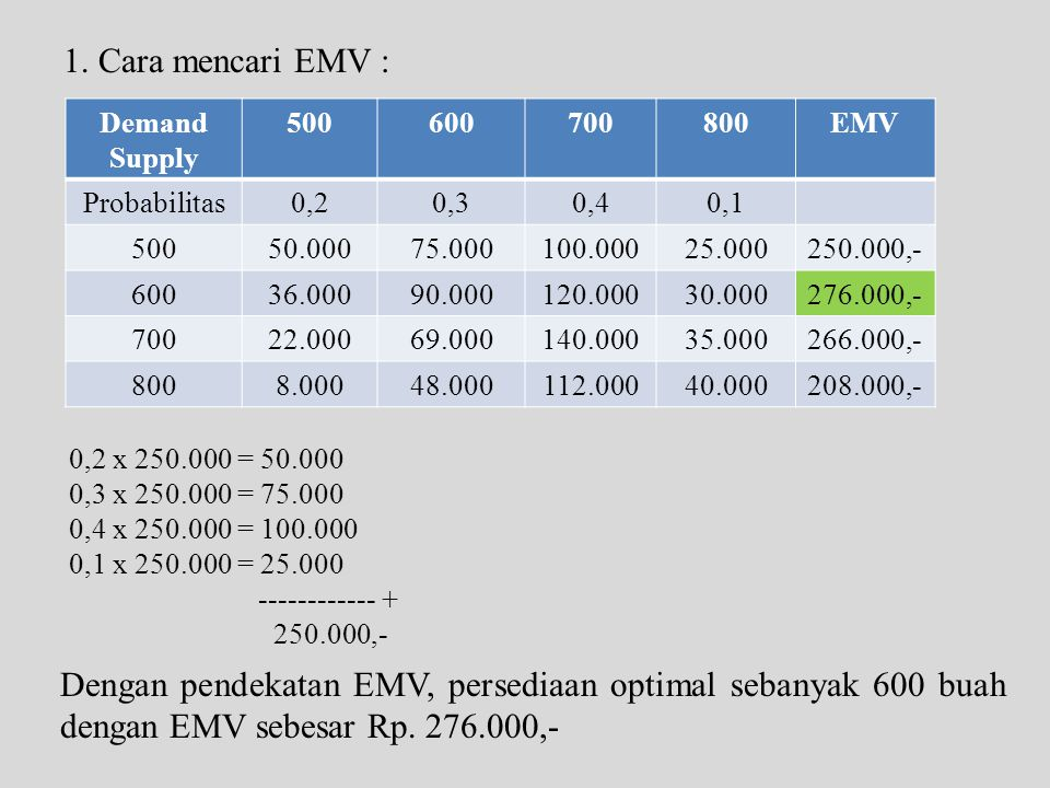 1. Cara mencari EMV : Demand. Supply. 500. 600. 700. 800. EMV. Probabilitas. 0,2. 0,3. 0,4.