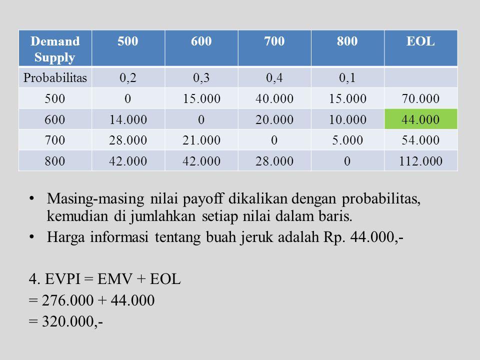Harga informasi tentang buah jeruk adalah Rp. 44.000,-
