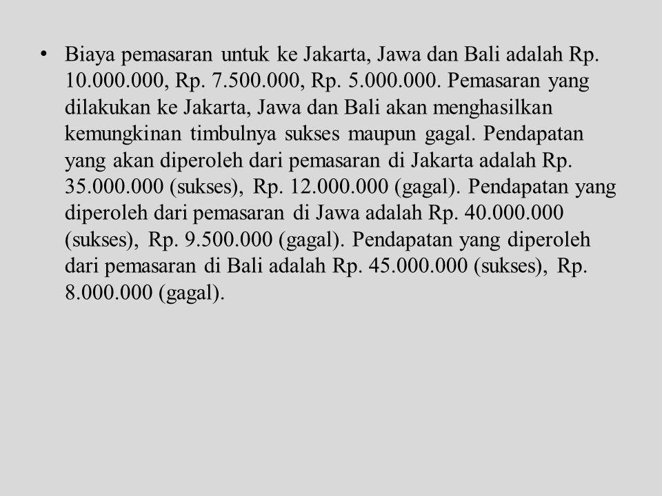 Biaya pemasaran untuk ke Jakarta, Jawa dan Bali adalah Rp. 10. 000