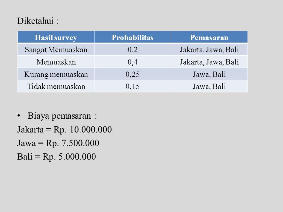 Diketahui : Biaya pemasaran : Jakarta = Rp. 10.000.000