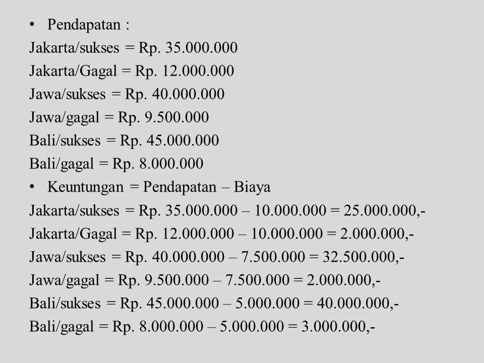Pendapatan : Jakarta/sukses = Rp. 35.000.000. Jakarta/Gagal = Rp. 12.000.000. Jawa/sukses = Rp. 40.000.000.