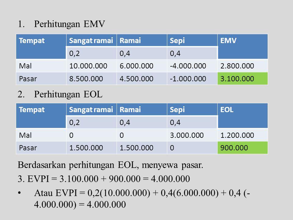 Berdasarkan perhitungan EOL, menyewa pasar.