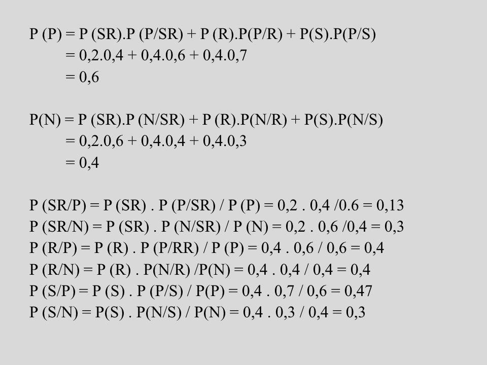 P (P) = P (SR). P (P/SR) + P (R). P(P/R) + P(S). P(P/S) = 0,2
