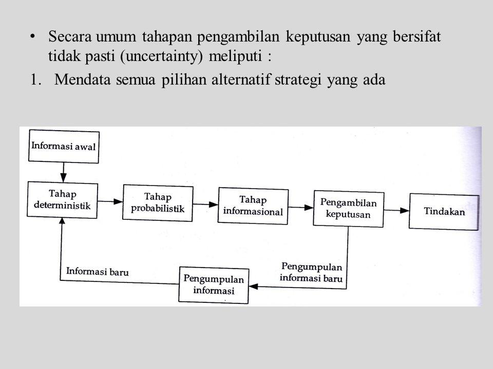 Secara umum tahapan pengambilan keputusan yang bersifat tidak pasti (uncertainty) meliputi :