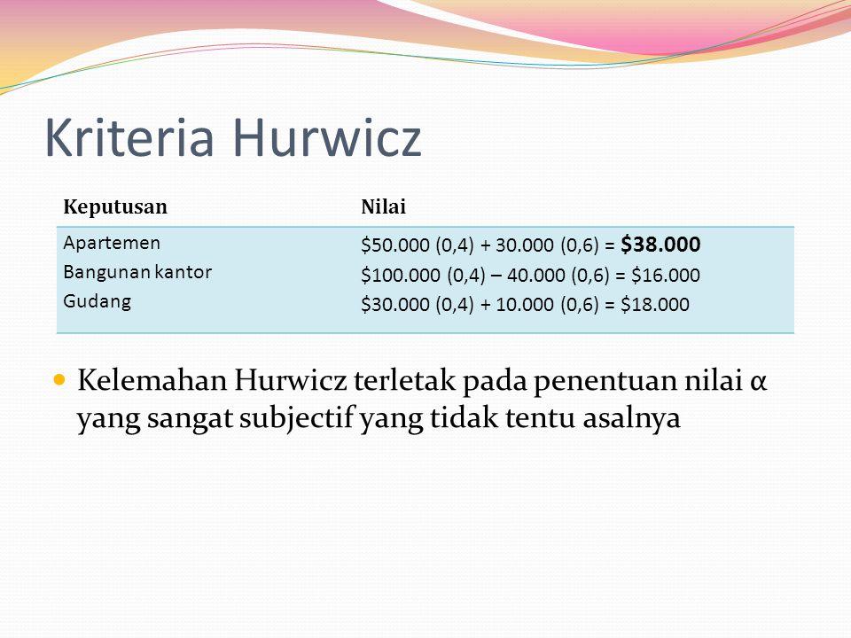 Kriteria Hurwicz Kelemahan Hurwicz terletak pada penentuan nilai α yang sangat subjectif yang tidak tentu asalnya.